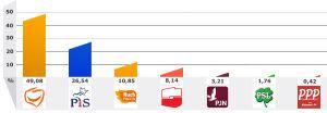 Wybory 2011 w Warszawie: [br]połowa głosów dla Platformy