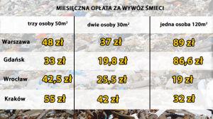 Drogo za śmieci w Warszawie, ale w Krakowie zapłacą więcej