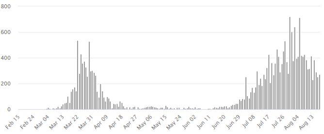 Nowe przypadki zakażenia koronawirusem w Australii (worldometers.info)